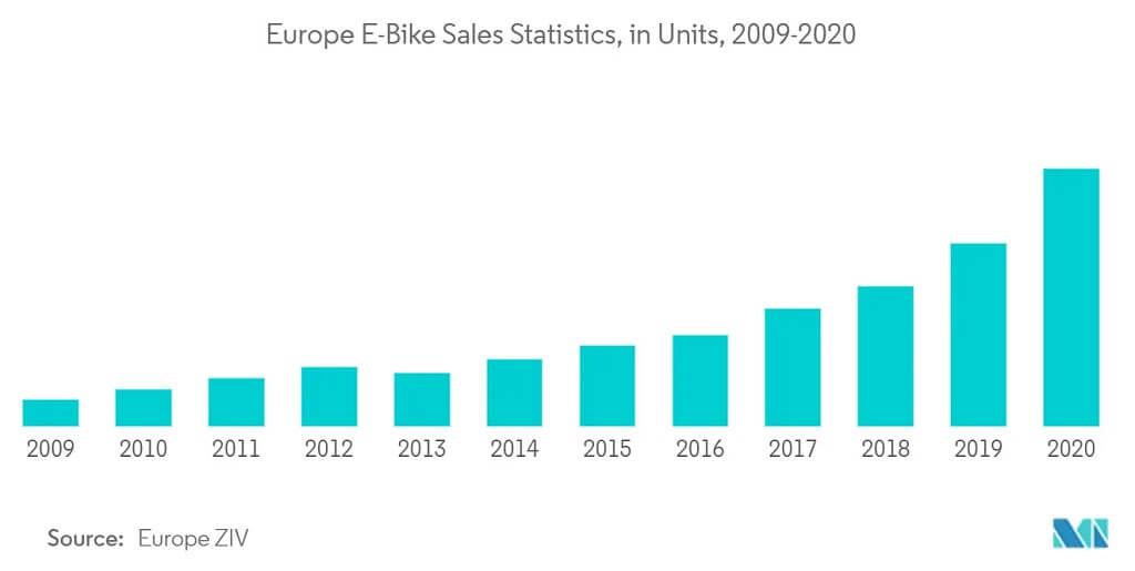 Ventes de vélos électriques en Europe 2009-2020
